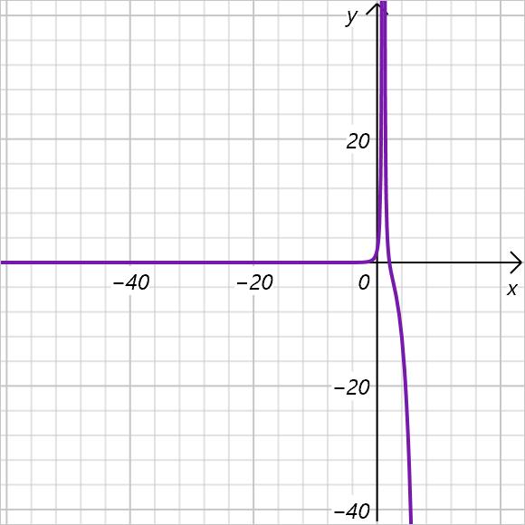 数学函数图形